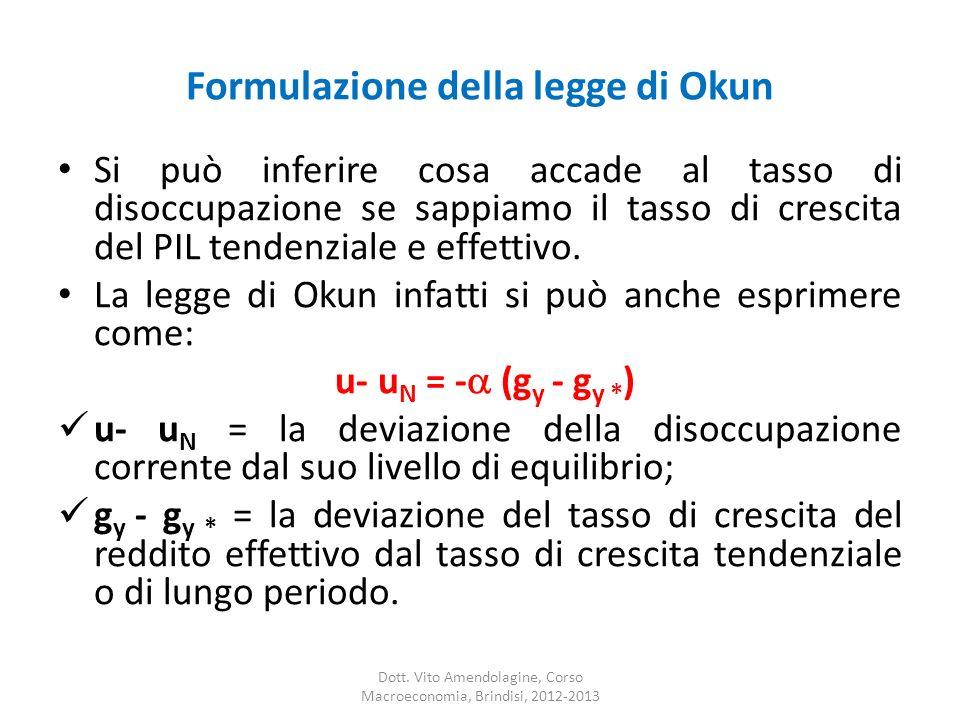 Formulazione della legge di Okun