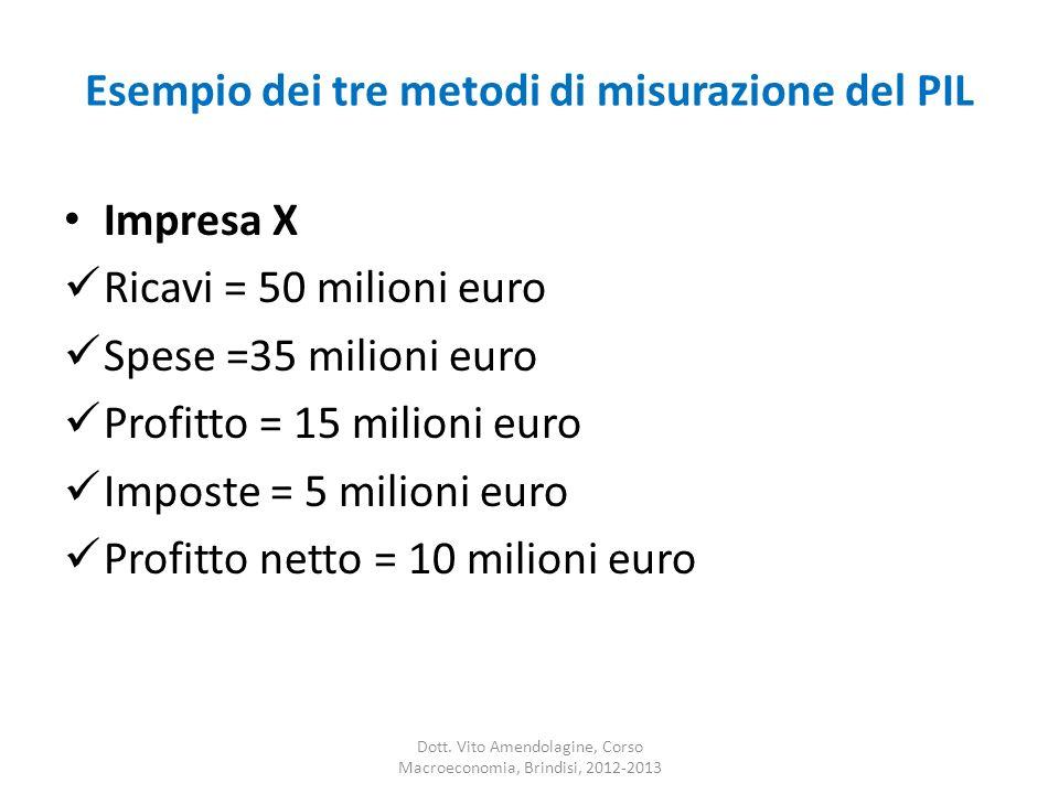 Esempio dei tre metodi di misurazione del PIL