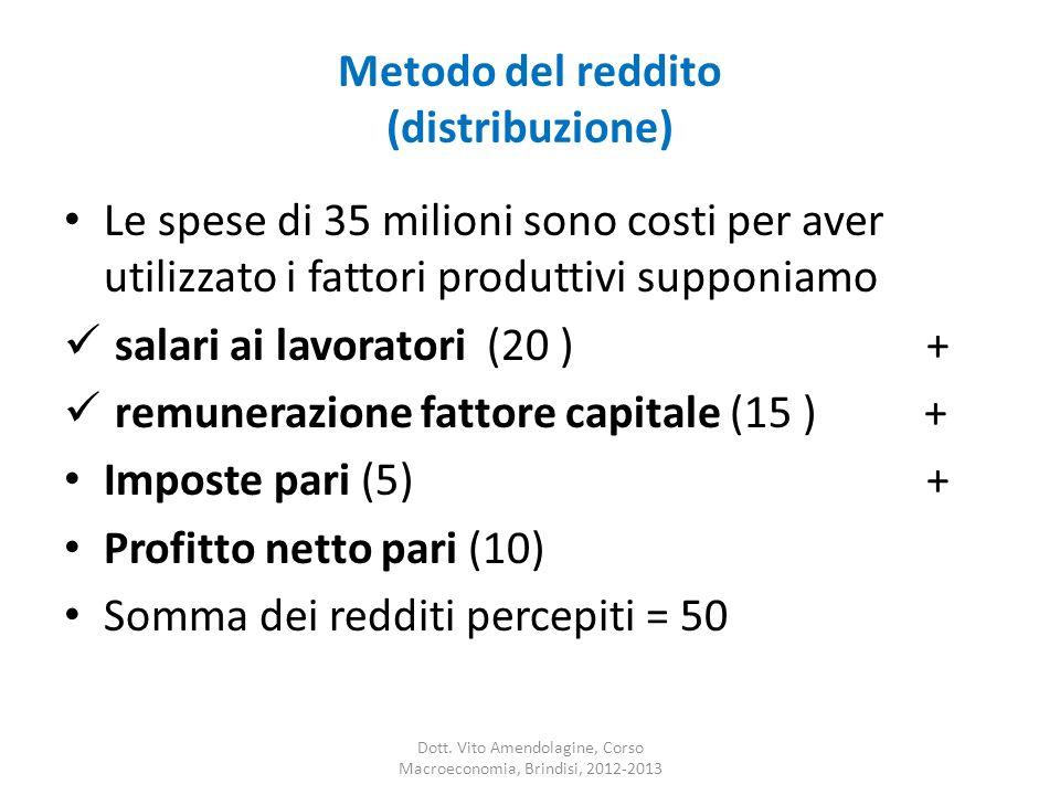 Metodo del reddito (distribuzione)