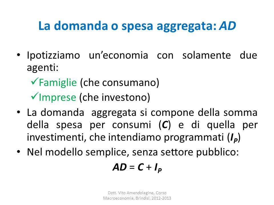 La domanda o spesa aggregata: AD