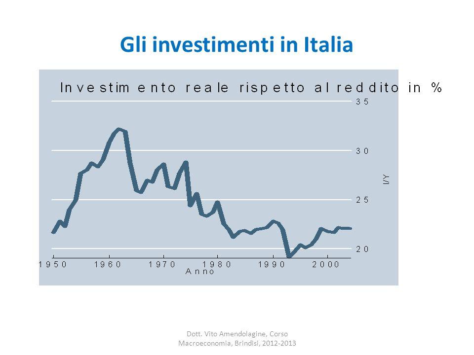 Gli investimenti in Italia