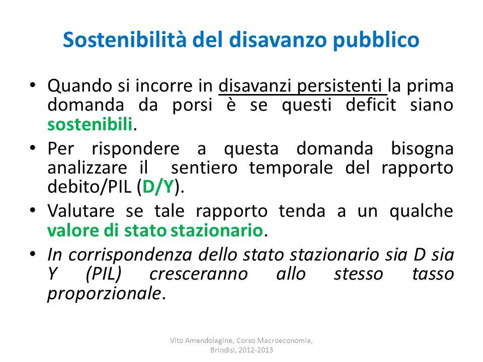 Sostenibilità del disavanzo pubblico