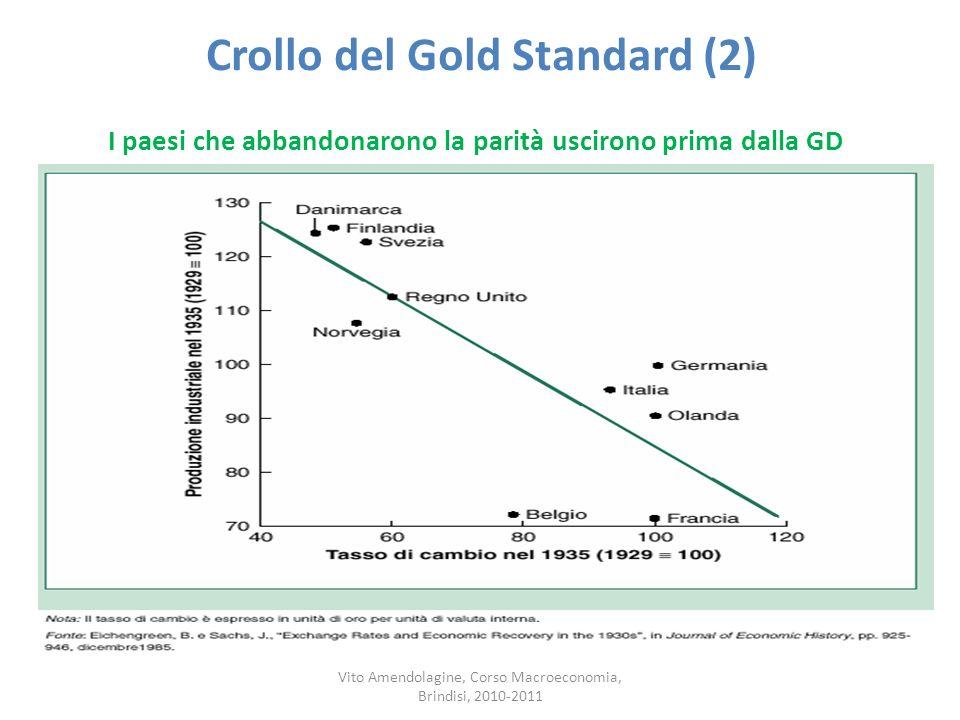Crollo del Gold Standard (2)