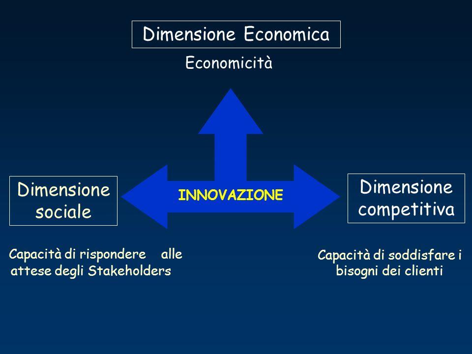 Dimensione competitiva