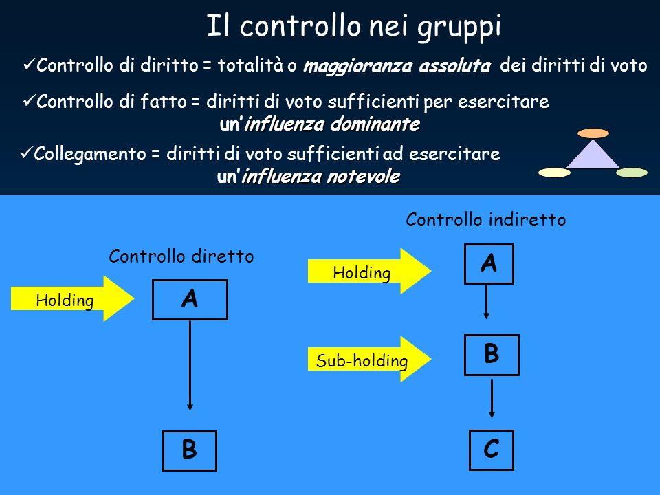 Il controllo nei gruppi