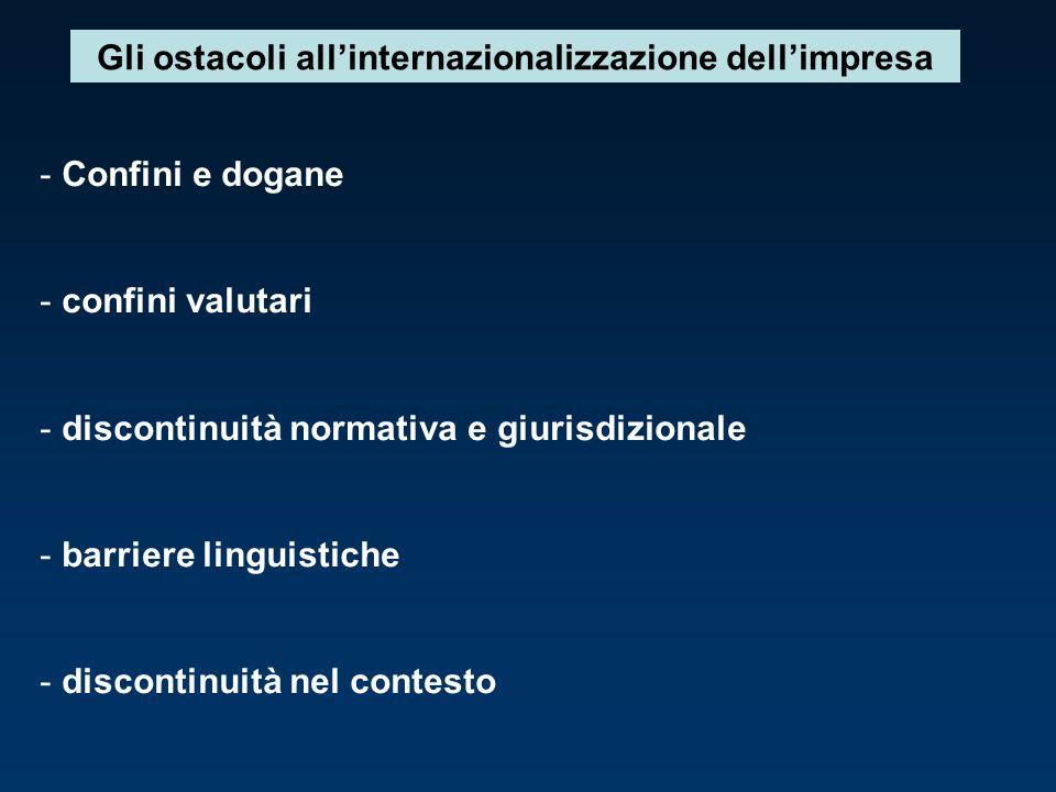 Gli ostacoli all'internazionalizzazione dell'impresa