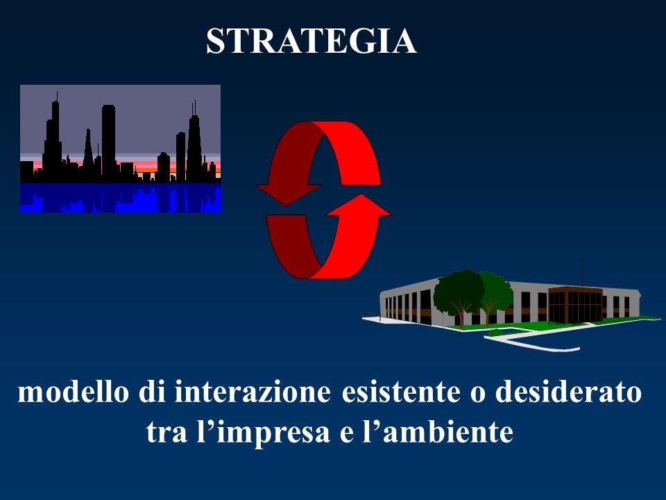 STRATEGIA modello di interazione esistente o desiderato
