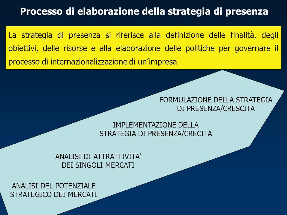 Processo di elaborazione della strategia di presenza