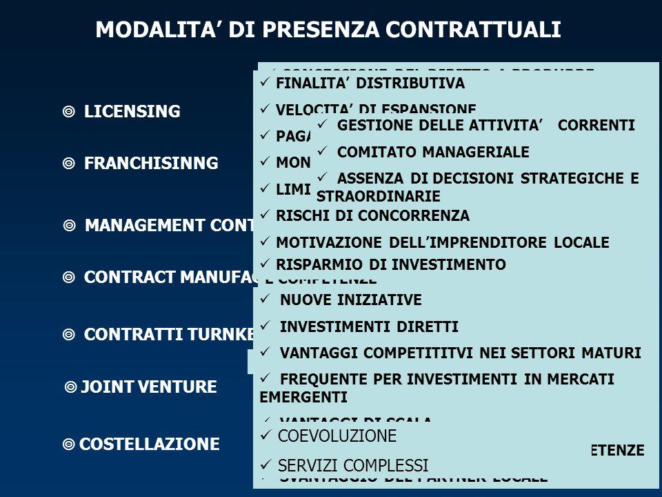 MODALITA' DI PRESENZA CONTRATTUALI