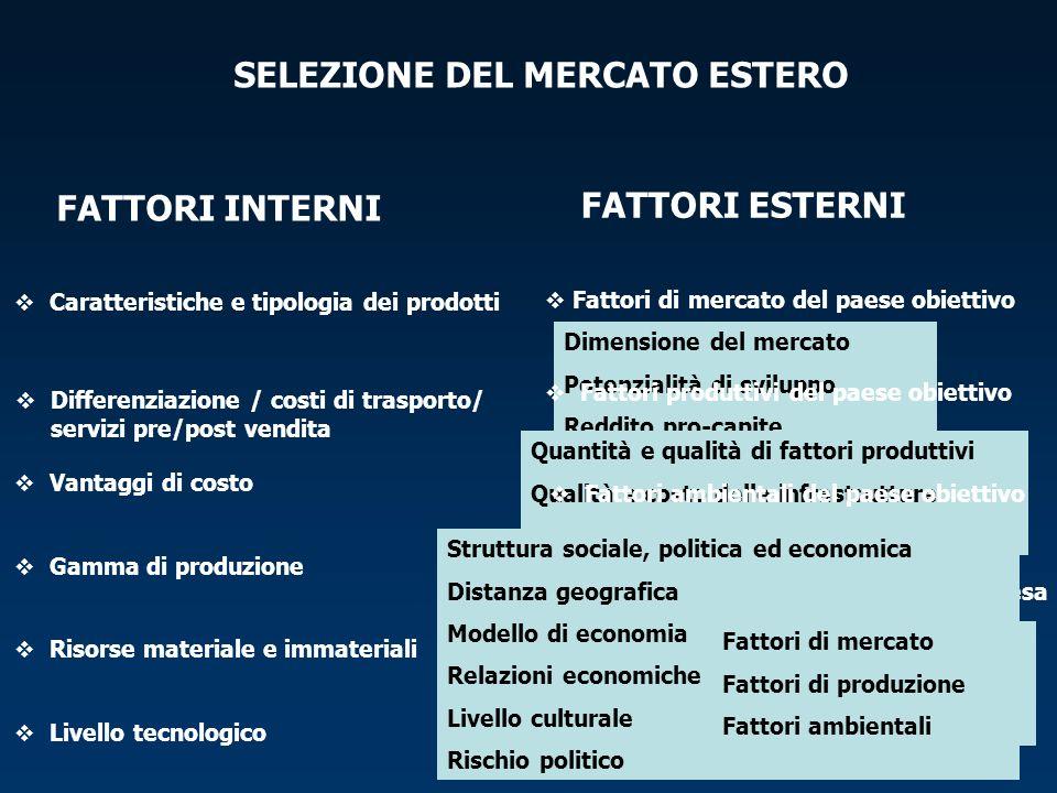 SELEZIONE DEL MERCATO ESTERO