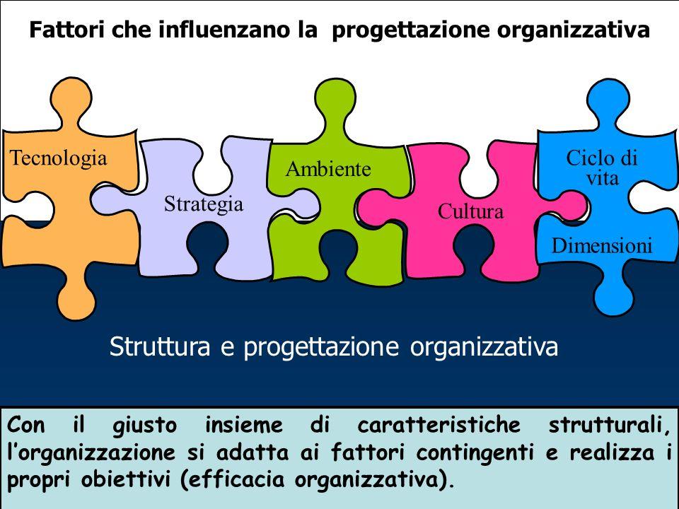 Fattori che influenzano la progettazione organizzativa