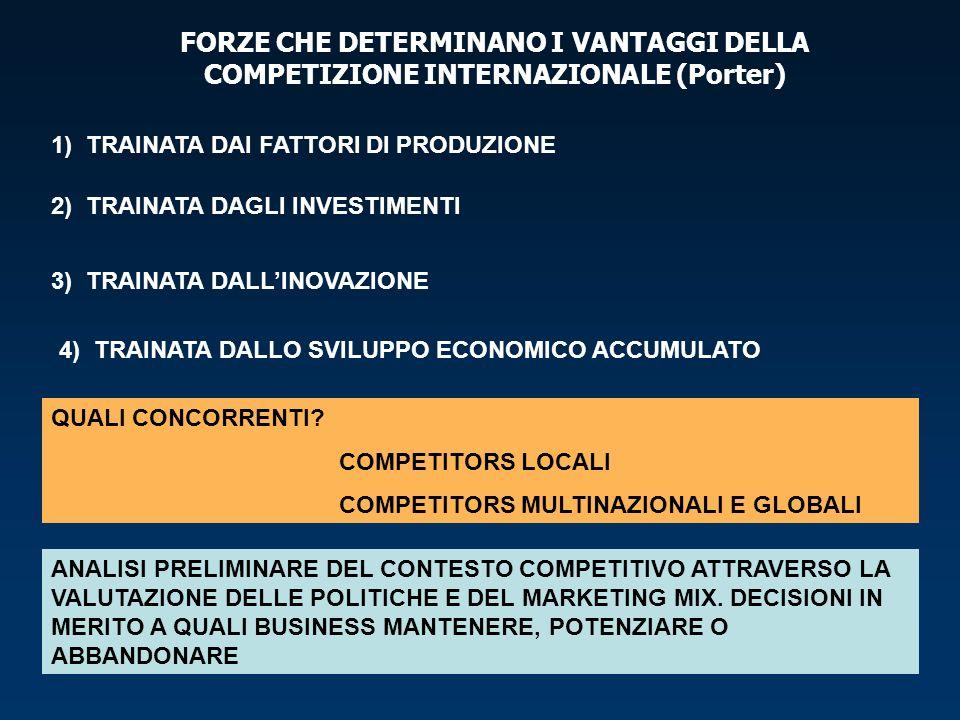 FORZE CHE DETERMINANO I VANTAGGI DELLA COMPETIZIONE INTERNAZIONALE (Porter)
