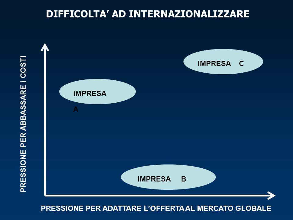 DIFFICOLTA' AD INTERNAZIONALIZZARE