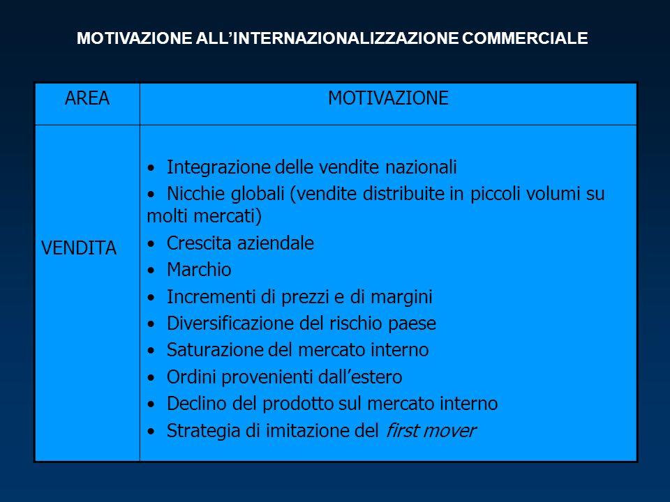 MOTIVAZIONE ALL'INTERNAZIONALIZZAZIONE COMMERCIALE