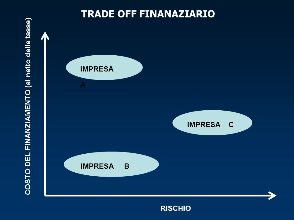 TRADE OFF FINANAZIARIO
