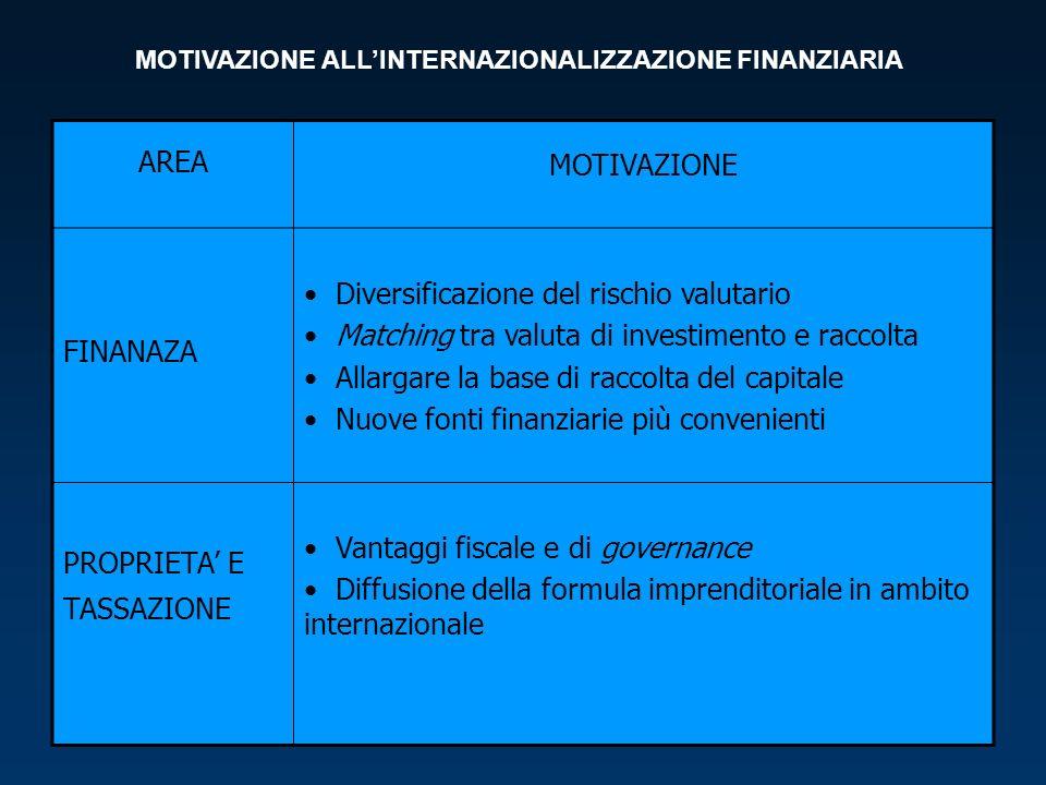 MOTIVAZIONE ALL'INTERNAZIONALIZZAZIONE FINANZIARIA