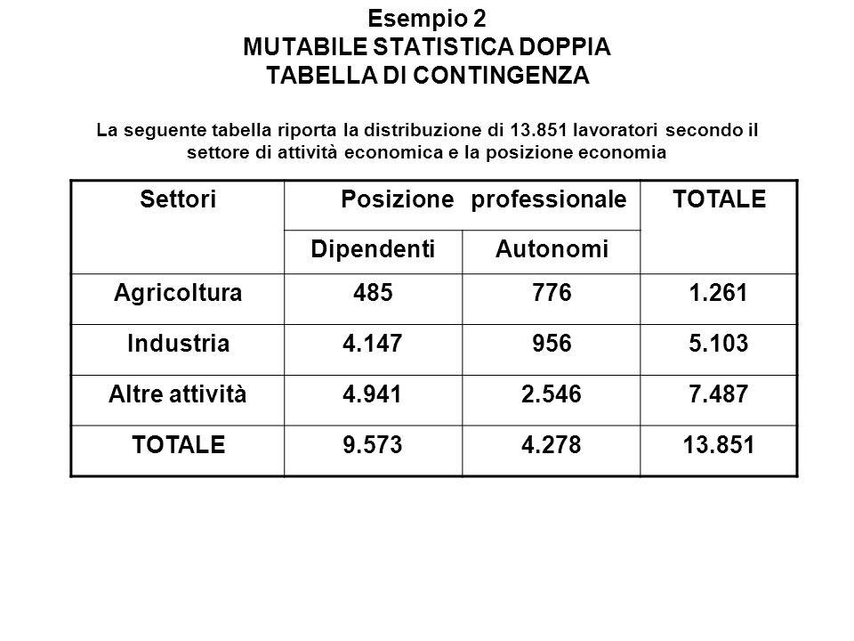 Esempio 2 MUTABILE STATISTICA DOPPIA TABELLA DI CONTINGENZA La seguente tabella riporta la distribuzione di 13.851 lavoratori secondo il settore di attività economica e la posizione economia
