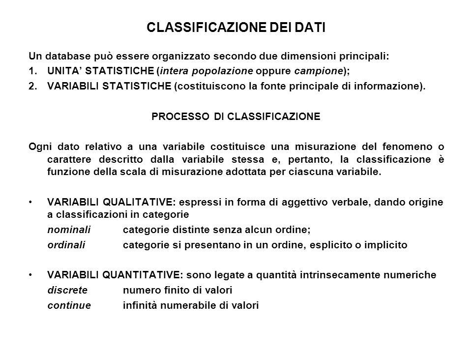 CLASSIFICAZIONE DEI DATI