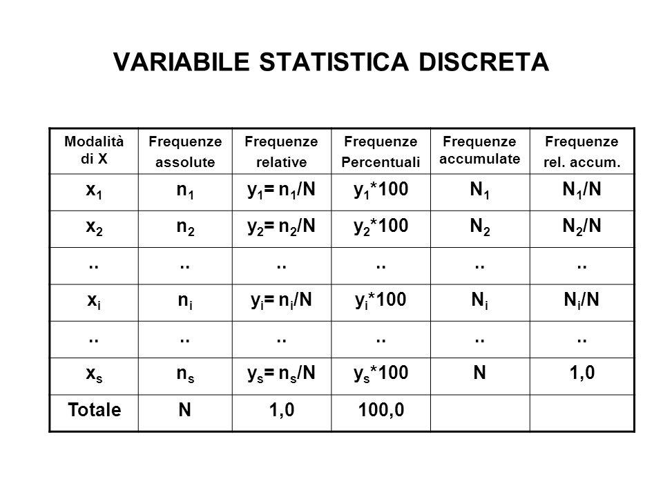 VARIABILE STATISTICA DISCRETA