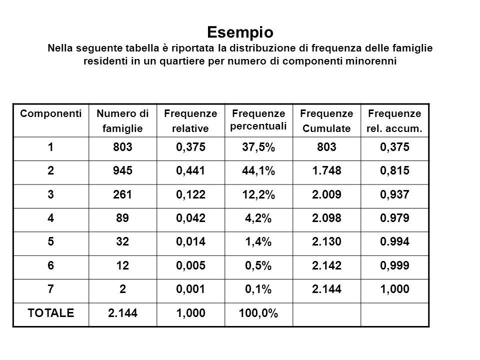 Frequenze percentuali
