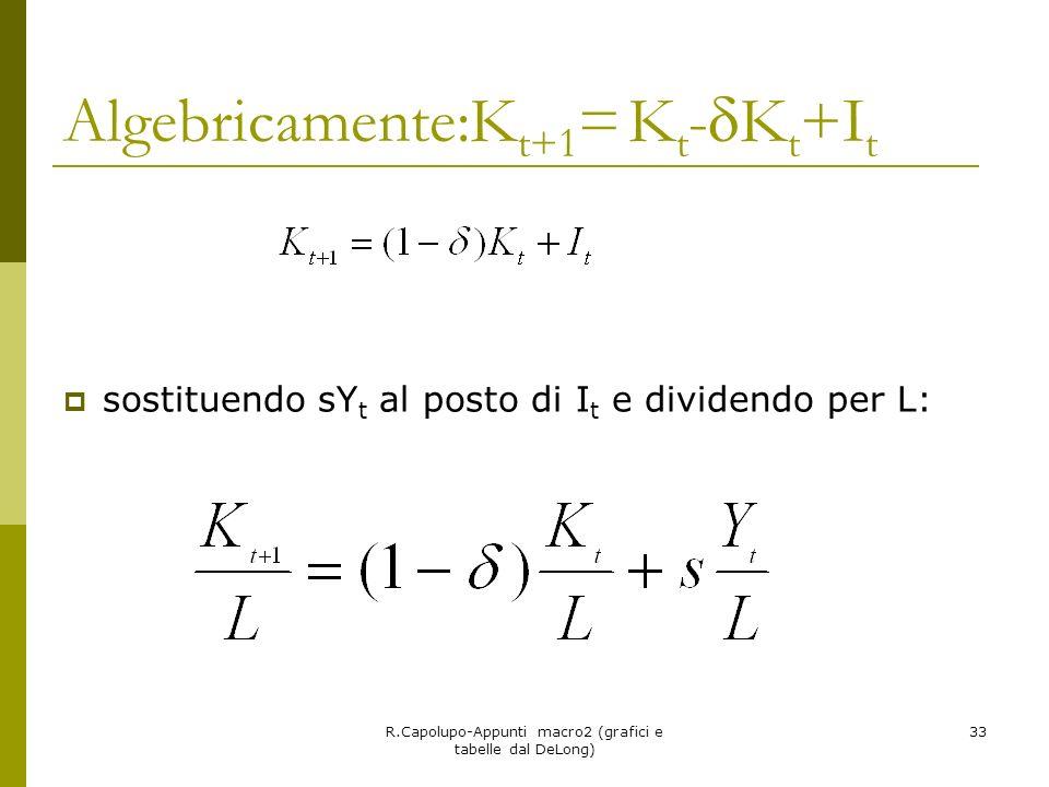Algebricamente:Kt+1= Kt-Kt+It