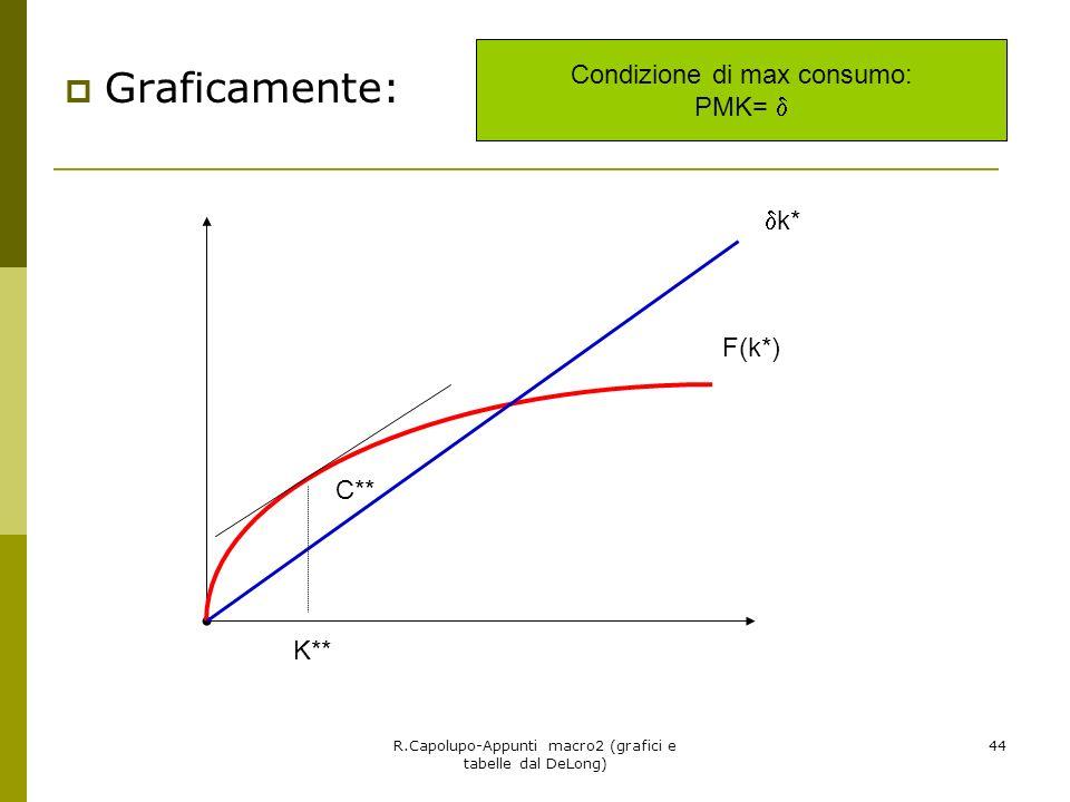Graficamente: Condizione di max consumo: PMK=  k* F(k*) C** K**