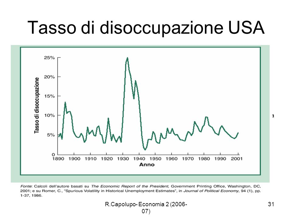 Tasso di disoccupazione USA