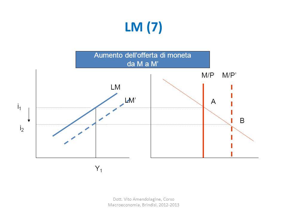 LM (7) Aumento dell'offerta di moneta da M a M' M/P M/P' LM LM' A i1 B