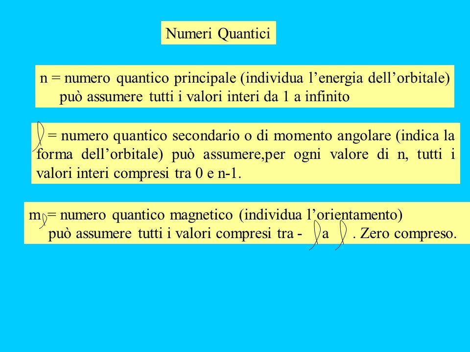 Numeri Quantici n = numero quantico principale (individua l'energia dell'orbitale) può assumere tutti i valori interi da 1 a infinito.