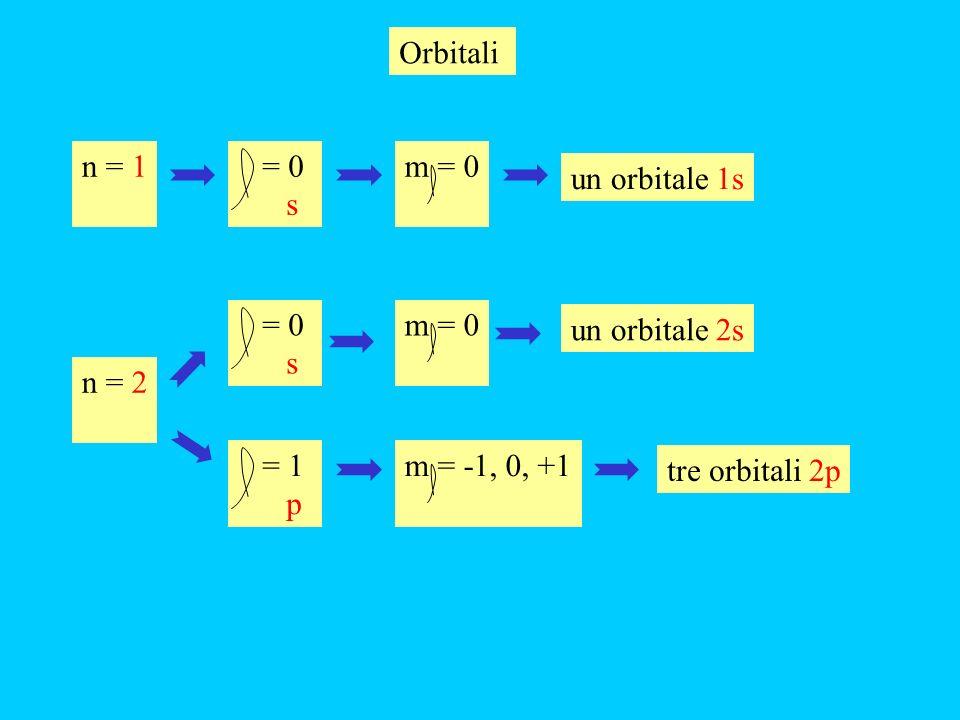 Orbitali n = 1. = 0. s. m = 0. un orbitale 1s. = 0. s. m = 0. un orbitale 2s. n = 2. = 1.