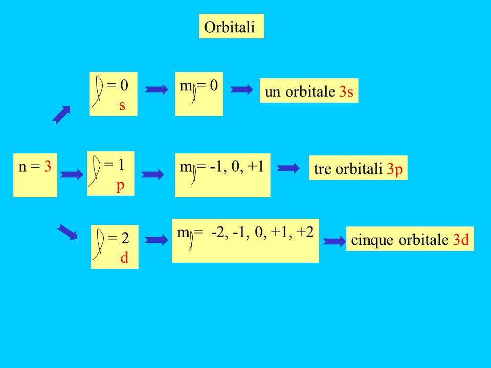 Orbitali = 0. s. m = 0. un orbitale 3s. n = 3. = 1. p. m = -1, 0, +1. tre orbitali 3p. m = -2, -1, 0, +1, +2.