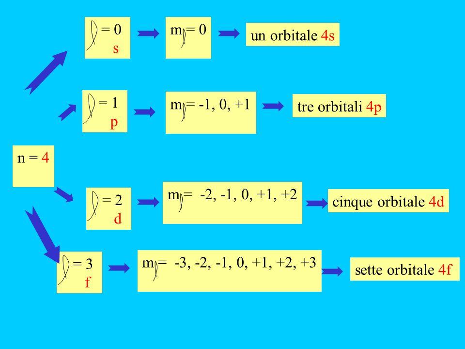 = 0 s. m = 0. un orbitale 4s. = 1. p. m = -1, 0, +1. tre orbitali 4p. n = 4. m = -2, -1, 0, +1, +2.