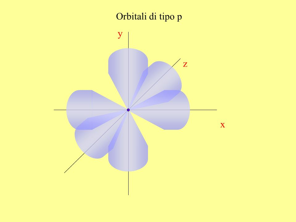 Orbitali di tipo p y z x