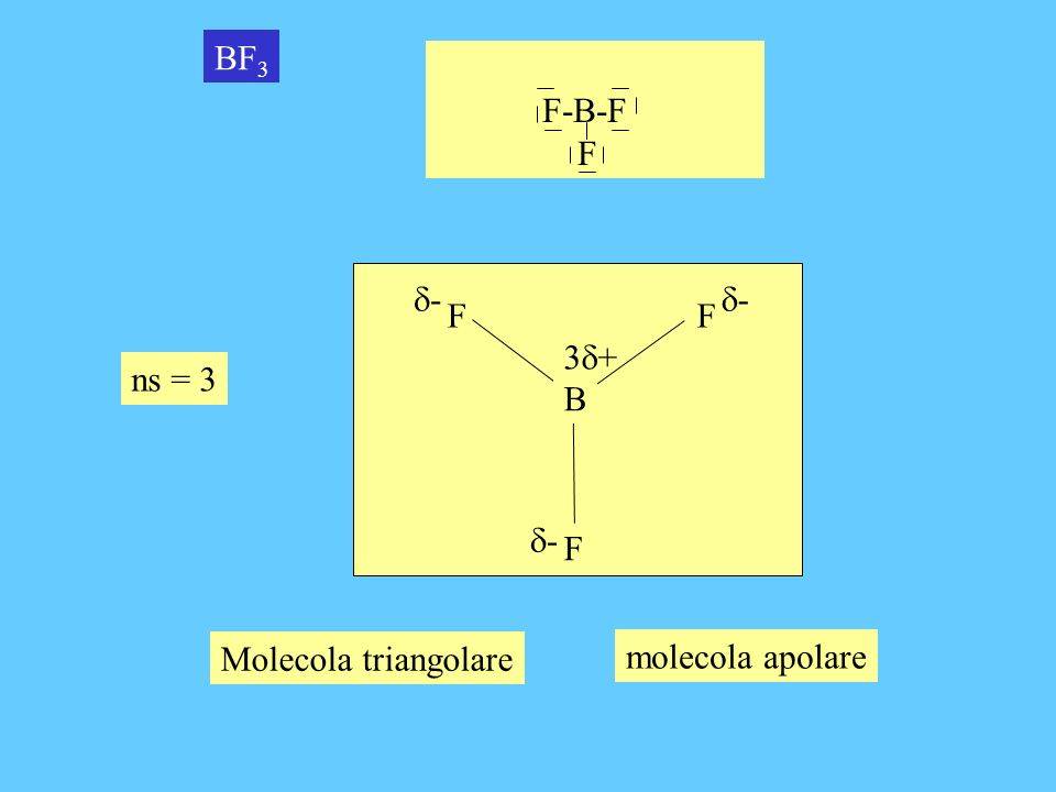 BF3 F-B-F F B F d- d- 3d+ ns = 3 d- Molecola triangolare molecola apolare