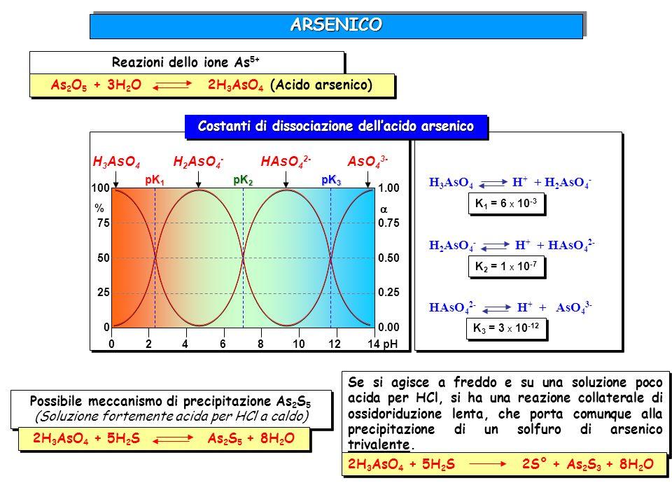 Reazioni dello ione As5+