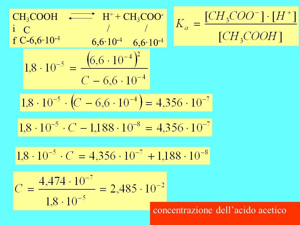 CH3COOH H+ + CH3COO- i f C / / C-6,6·10-4 6,6·10-4 6,6·10-4 concentrazione dell'acido acetico