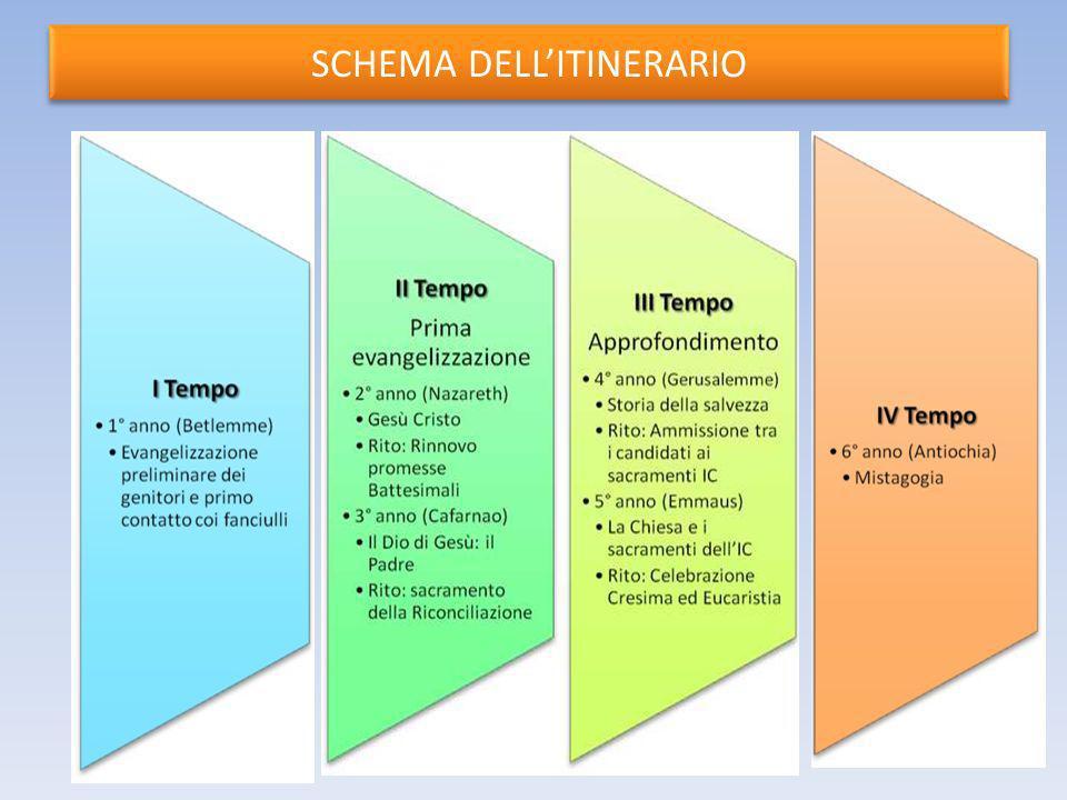 SCHEMA DELL'ITINERARIO