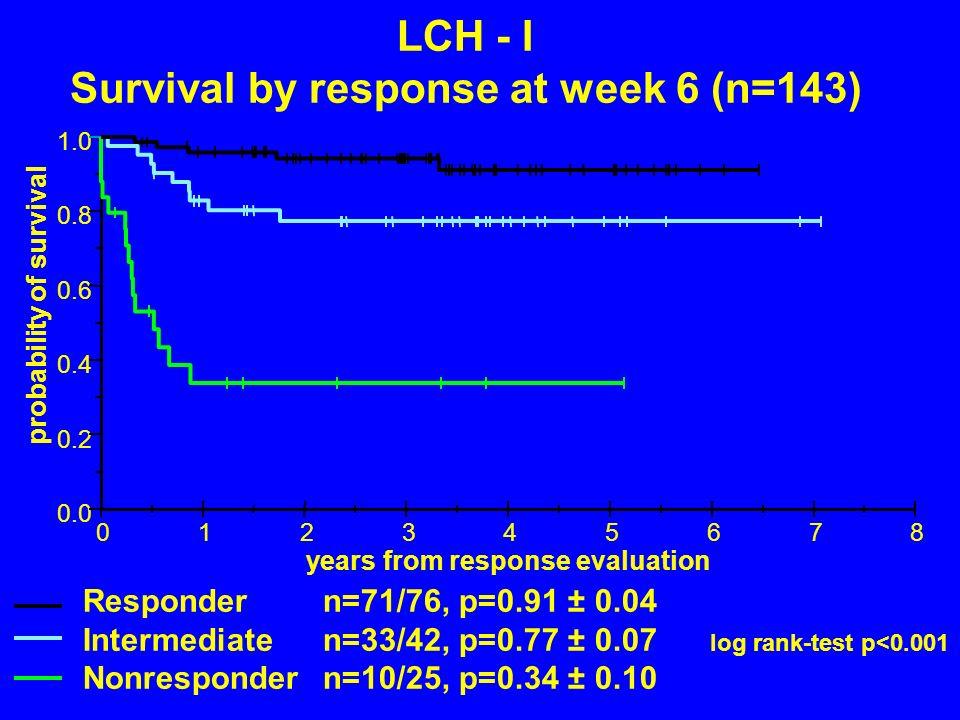 Survival by response at week 6 (n=143)