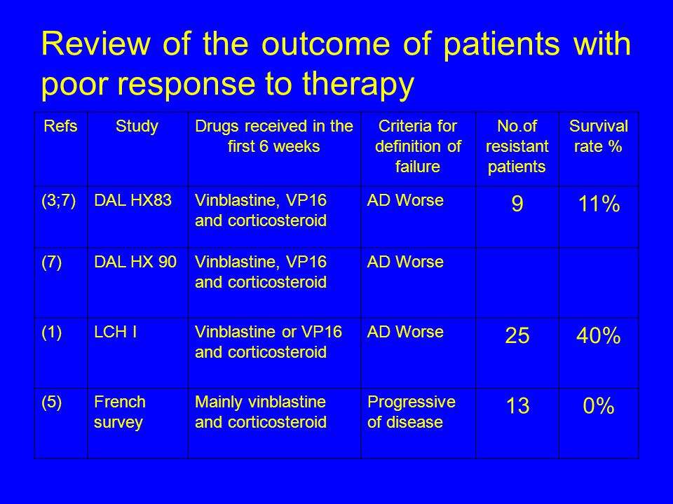 Review of the outcome of patients with poor response to therapy