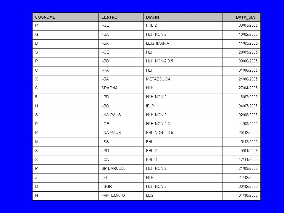 COGNOME CENTRO. DIAFIN. DATA_DIA. P. I-GE. FHL 2. 03/03/2005. G. I-BA. HLH NON-2. 10/02/2005.