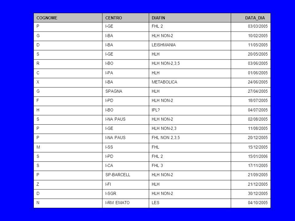 COGNOMECENTRO. DIAFIN. DATA_DIA. P. I-GE. FHL 2. 03/03/2005. G. I-BA. HLH NON-2. 10/02/2005. D. LEISHMANIA.