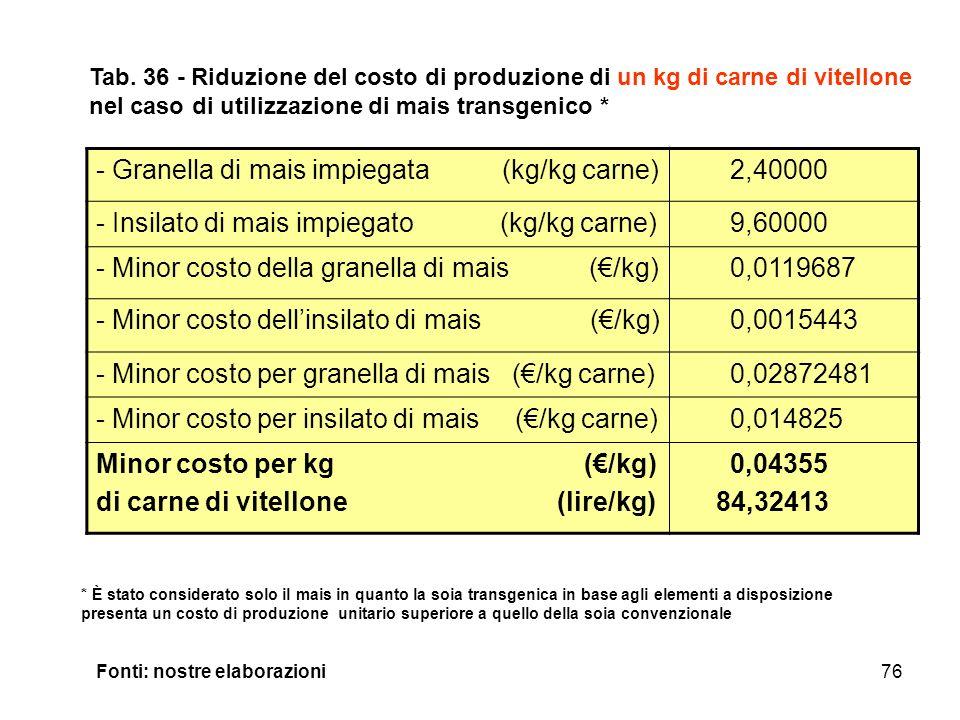 Granella di mais impiegata (kg/kg carne) 2,40000