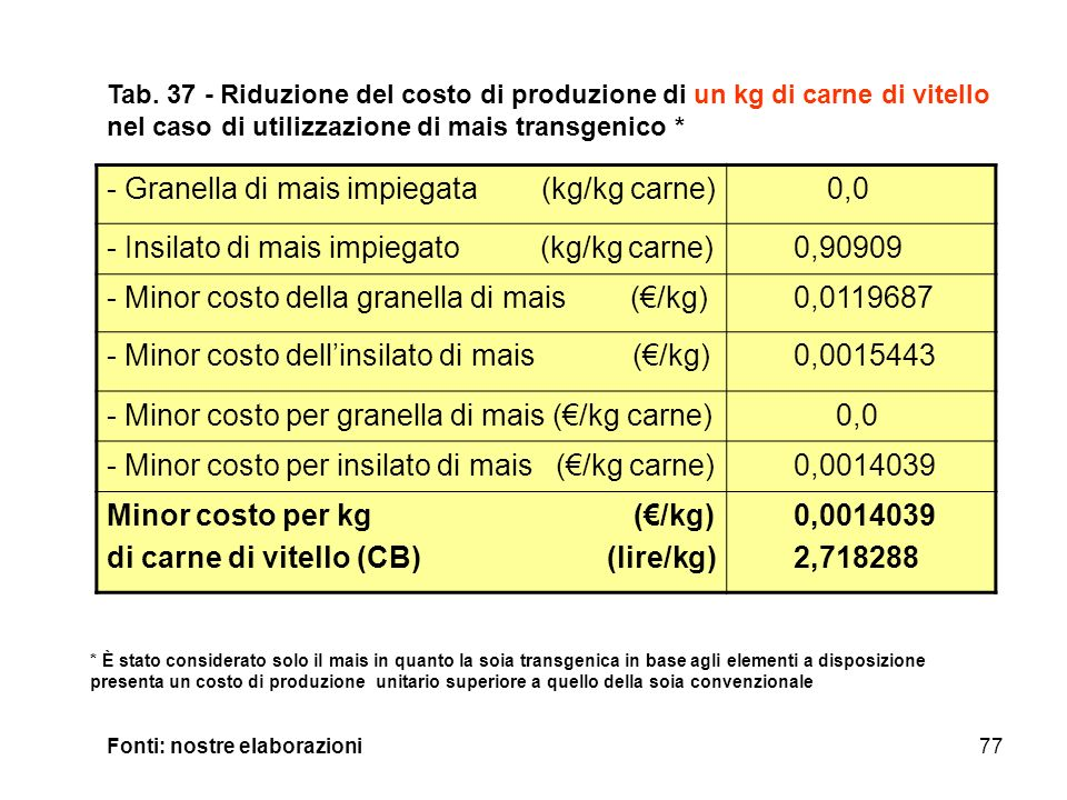 Granella di mais impiegata (kg/kg carne) 0,0