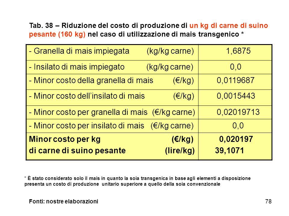 Granella di mais impiegata (kg/kg carne) 1,6875