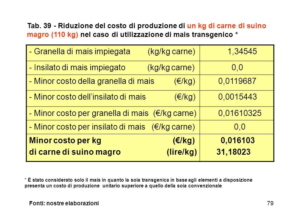 Granella di mais impiegata (kg/kg carne) 1,34545