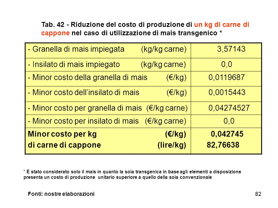 Granella di mais impiegata (kg/kg carne) 3,57143