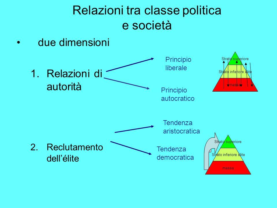 Relazioni tra classe politica e società
