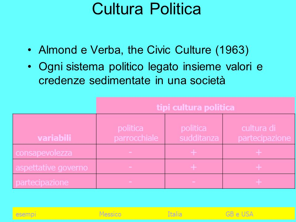 Cultura Politica Almond e Verba, the Civic Culture (1963)