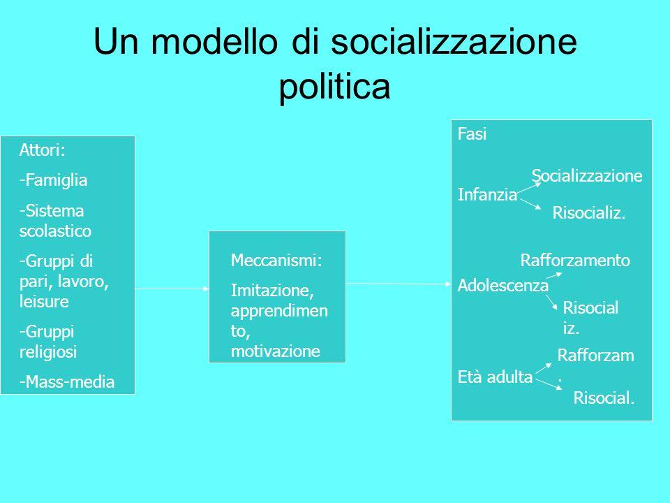 Un modello di socializzazione politica