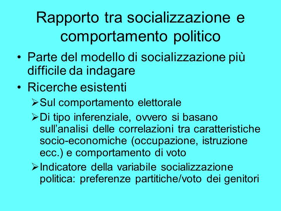Rapporto tra socializzazione e comportamento politico